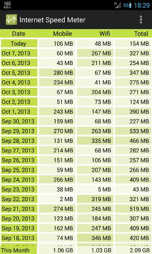 Internet Speed Meter | نمایش سرعت اینترنت